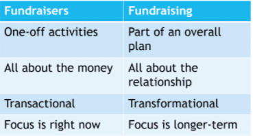 table of fundraising information